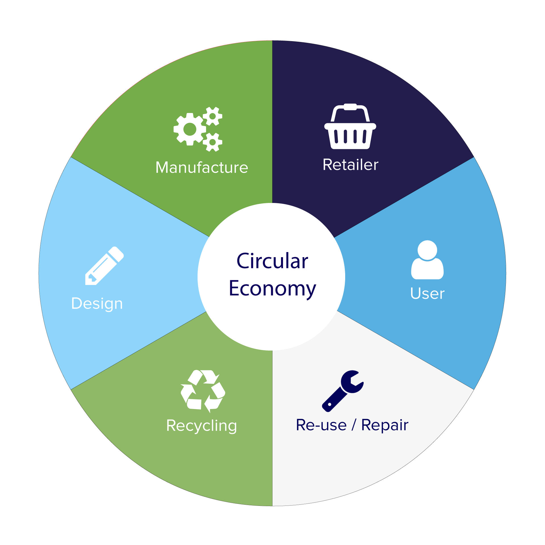 river ridge circular economy